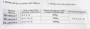 устройство гву sw-omega на 3 троса