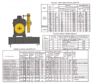 редуктор главного привода рч 160х52 кмз 0411к.02.01.00-12  паспорт