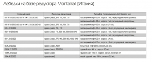 редуктор montanari-м73 (1/52)
