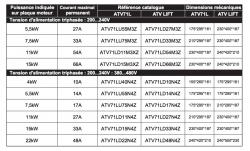 Altivar LIFT ATV71LD48N4Z 22kW-30HP